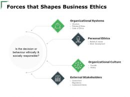Forces That Shapes Business Ethics Personal Ethics Ppt Powerpoint Presentation Model Deck