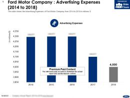 Ford Motor Company Advertising Expenses 2014-2018