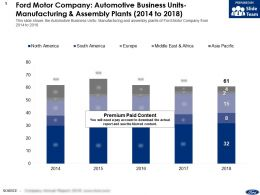 Ford Motor Company Automotive Business Units Manufacturing And Assembly Plants 2014-2018
