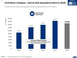Ford Motor Company Cash And Cash Equivalents 2014-2018