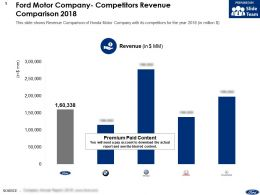 Ford Motor Company Competitors Revenue Comparison 2018