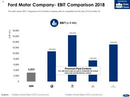 Ford Motor Company Ebit Comparison 2018