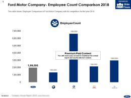 Ford Motor Company Employee Count Comparison 2018