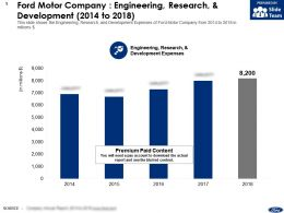 Ford Motor Company Engineering Research And Development 2014-2018