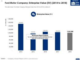 Ford Motor Company Enterprise Value EV 2014-2018