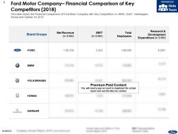 Ford Motor Company Financial Comparison Of Key Competitors 2018