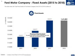 Ford Motor Company Fixed Assets 2015-2018