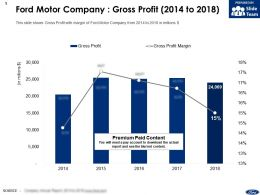Ford Motor Company Gross Profit 2014-2018