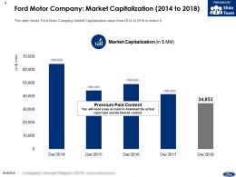 Ford Motor Company Market Capitalization 2014-2018