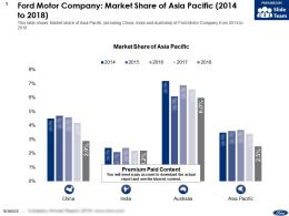 Ford Motor Company Market Share Of Asia Pacific 2014-2018