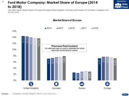 Ford Motor Company Market Share Of Europe 2014-2018