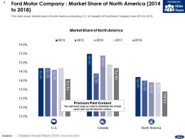 Ford Motor Company Market Share Of North America 2014-2018