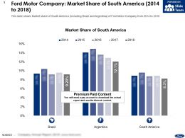 Ford Motor Company Market Share Of South America 2014-2018
