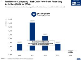 Ford Motor Company Net Cash Flow From Financing Activities 2014-2018