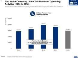 Ford Motor Company Net Cash Flow From Operating Activities 2014-2018