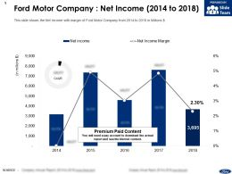 Ford Motor Company Net Income 2014-2018