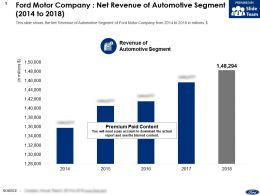 Ford Motor Company Net Revenue Of Automotive Segment 2014-2018