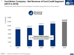 Ford Motor Company Net Revenue Of Ford Credit Segment 2014-2018