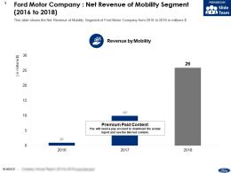 Ford Motor Company Net Revenue Of Mobility Segment 2016-2018