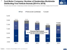Ford Motor Company Number Of Dealerships Worldwide Distributing Ford Vehicle Brands 2014-2018