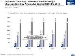 Ford Motor Company Number Of Vehicle Sold At Wholesale Level By Automotive Segment 2014-2018