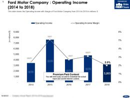 Ford Motor Company Operating Income 2014-2018