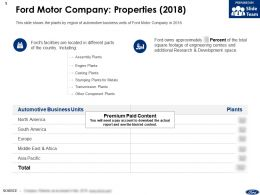 Ford Motor Company Properties 2018