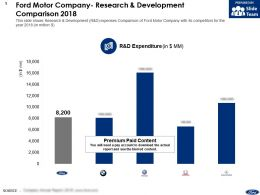 Ford Motor Company Research And Development Comparison 2018