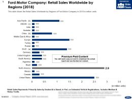 Ford Motor Company Retail Sales Worldwide By Regions 2018