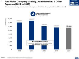 Ford Motor Company Selling Administrative And Other Expenses 2014-2018