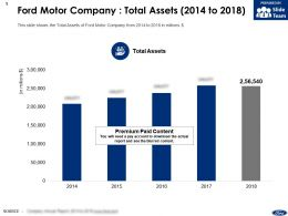 Ford Motor Company Total Assets 2014-2018