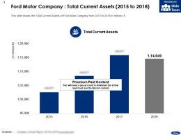 Ford Motor Company Total Current Assets 2015-2018