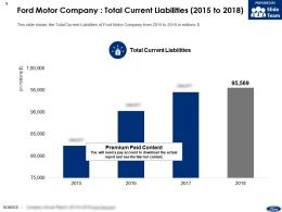Ford Motor Company Total Current Liabilities 2015-2018