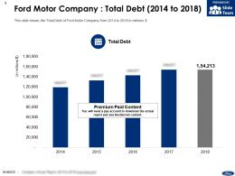 Ford Motor Company Total Debt 2014-2018
