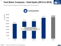 Ford Motor Company Total Equity 2014-2018