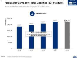 Ford Motor Company Total Liabilities 2014-2018