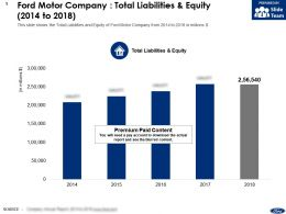 Ford Motor Company Total Liabilities And Equity 2014-2018