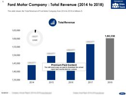 Ford Motor Company Total Revenue 2014-2018