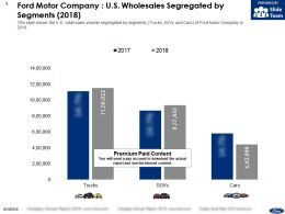 Ford Motor Company US Wholesales Segregated By Segments 2018