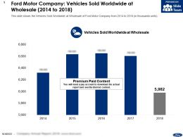 Ford Motor Company Vehicles Sold Worldwide At Wholesale 2014-2018