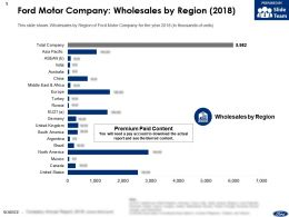 Ford Motor Company Wholesales By Region 2018