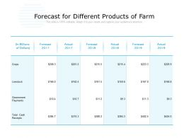 Forecast For Different Products Of Farm