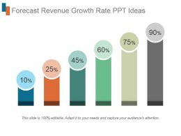 Forecast Revenue Growth Rate Ppt Ideas