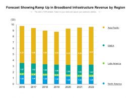 Forecast Showing Ramp Up In Broadband Infrastructure Revenue By Region