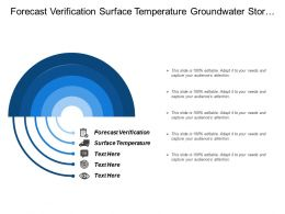 Forecast Verification Surface Temperature Groundwater Storage Interception Communications