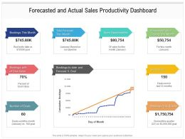 Forecasted And Actual Sales Productivity Dashboard