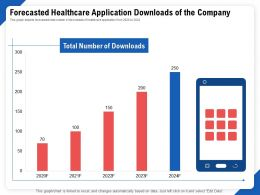 Forecasted Healthcare Application Downloads Of The Company Ppt File Formats