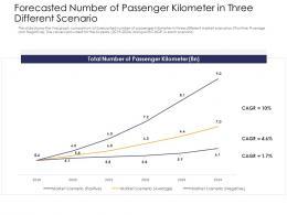 Forecasted Number Passenger Kilometer Strengthen Brand Image Railway Company Ppt Show