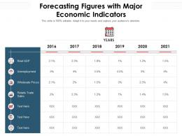 Forecasting Figures With Major Economic Indicators