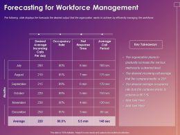 Forecasting For Workforce Management Ppt Powerpoint Presentation Slides Smartart